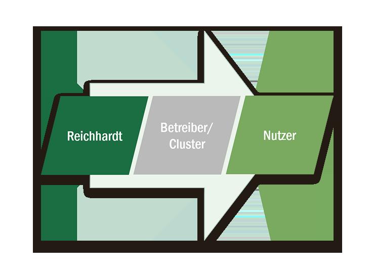 Korrektursignal RTK
